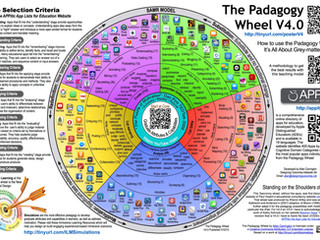 The Wheel of Padagogy- The Best Technology Infographic for Pedagogy.  Period.