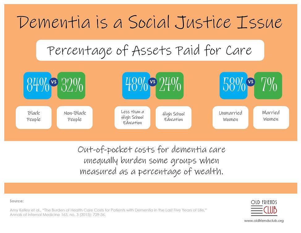 socialjusticeissue_dementia_infographic.