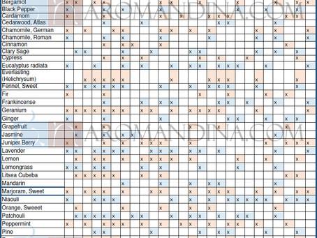 Essential Oils - Benefit Chart