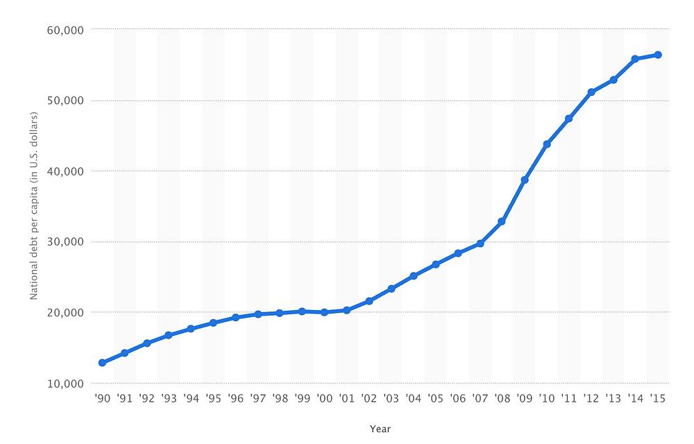 U.S. Per Capita Debt 1990 - 2015