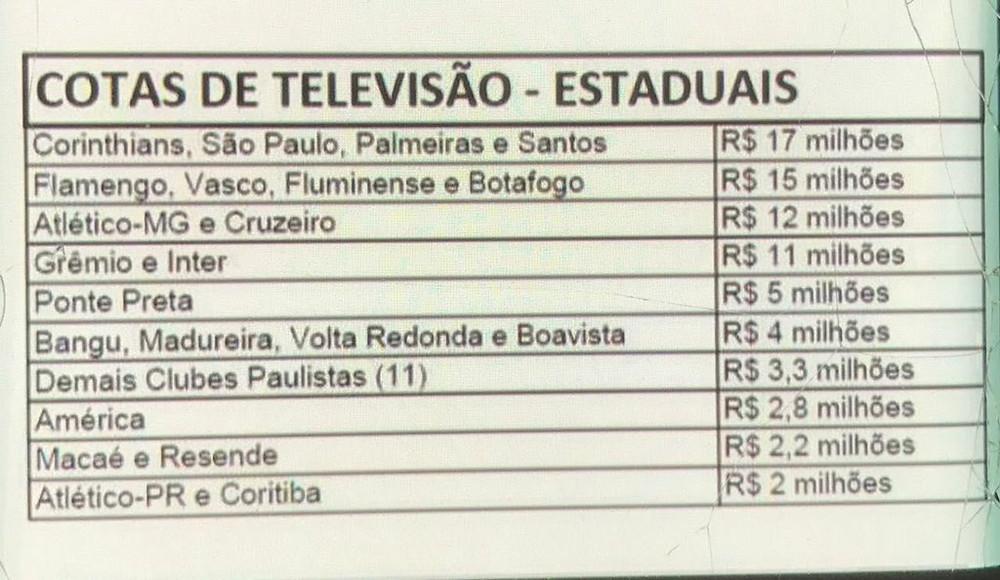 Valores de Cotas de Televisão - Estaduais