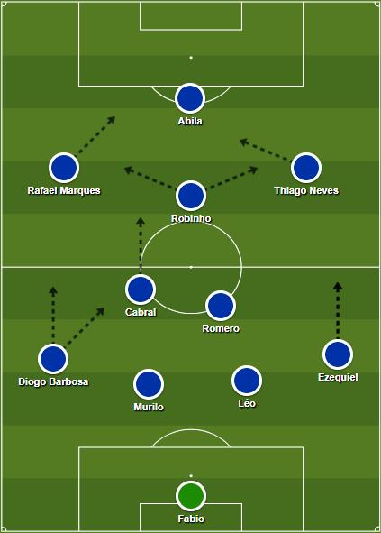 Esquema Inicial do Cruzeiro