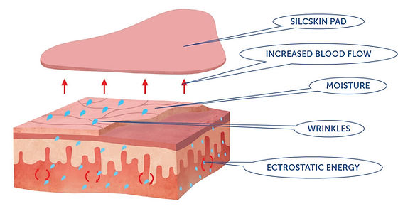 HOW SILKSCIN PADS WORK.jpg