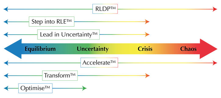 Equilibrium to chaos graphic_jul 2020)-0