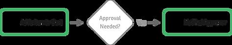 b2b_userChart_approval1.png