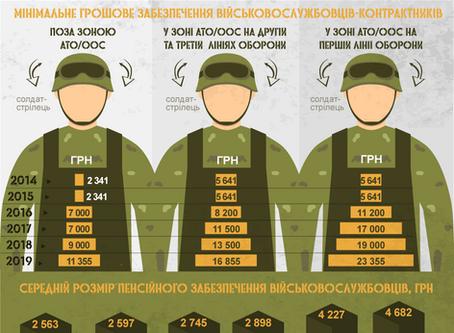 Додаткові Види Грошового Забезпечення та Перерахована Військова Пенсія Алгоритм Дій | Адвокат