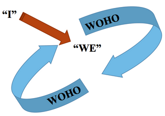 "WOHO Helps Children Grow From an ""I"" to a ""We"""