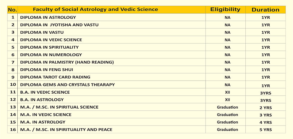 Faculty of Social Astrology and Vedic Sc