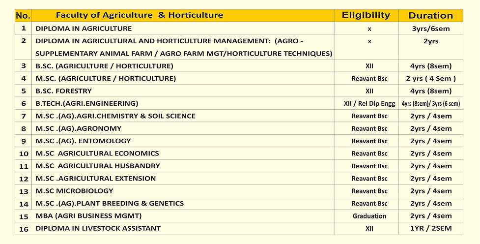 Faculty of Agriculture  & Horticulture.j