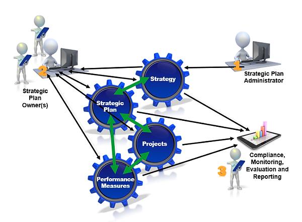 IMAGE-Strategic-Plan-Assist-process-flow