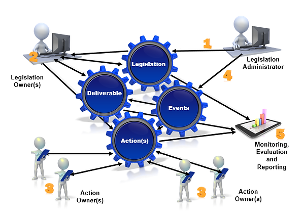 IMAGE-Compliance-Assist-process-flow-201