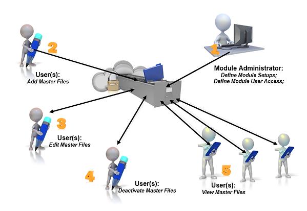 IMAGE-Master-Information-process-flow-20