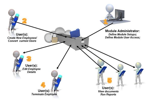 IMAGE-Employee-Assist-process-flow-20180
