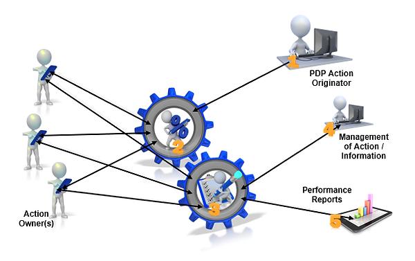 IMAGE-PDP-Assist-process-flow-20180323.p