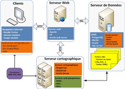 Exemple d'architecture Webmapping