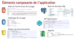 Exemple de composants d'une application web
