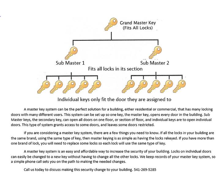 Master key system