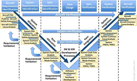 Avionics-V-Model-extract-from-the-ARP475