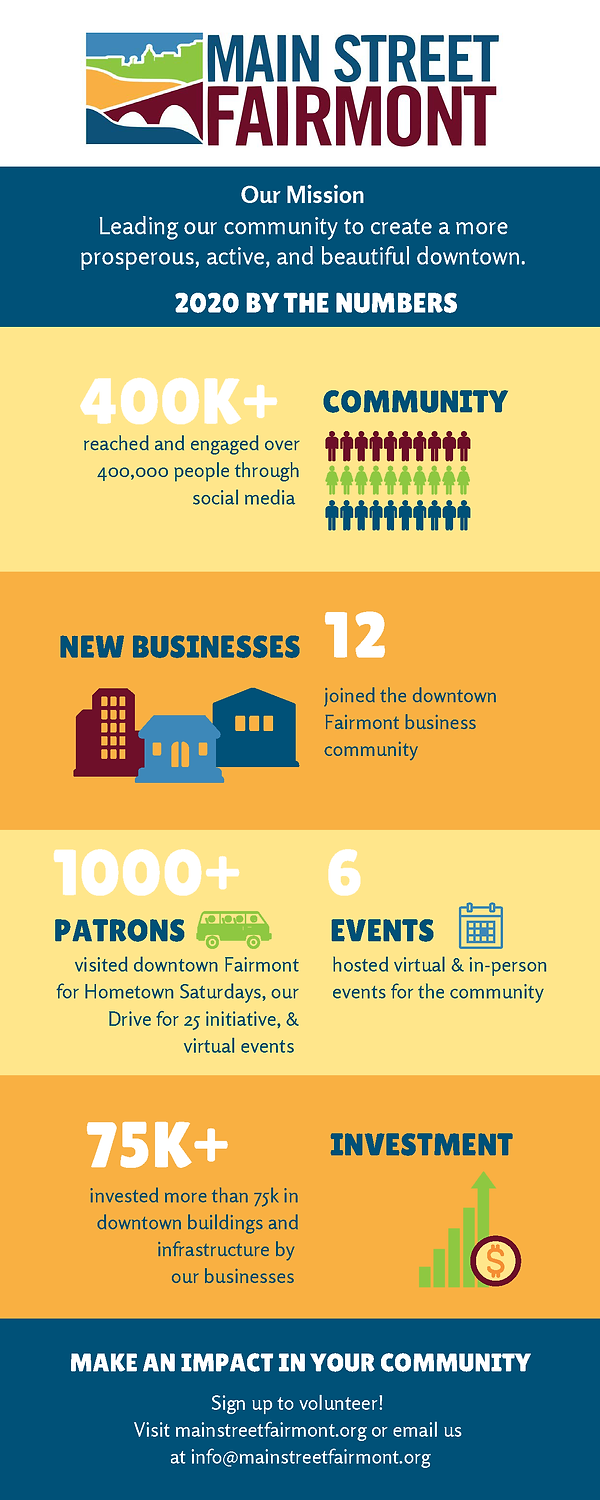 Main Street Fairmont 2020 By the Numbers