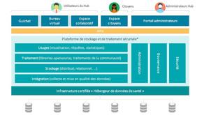 Health Data Hub : remise du rapport de la mission de préfiguration