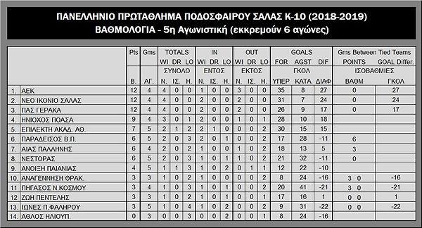 K10_Standings_2018-19.jpg