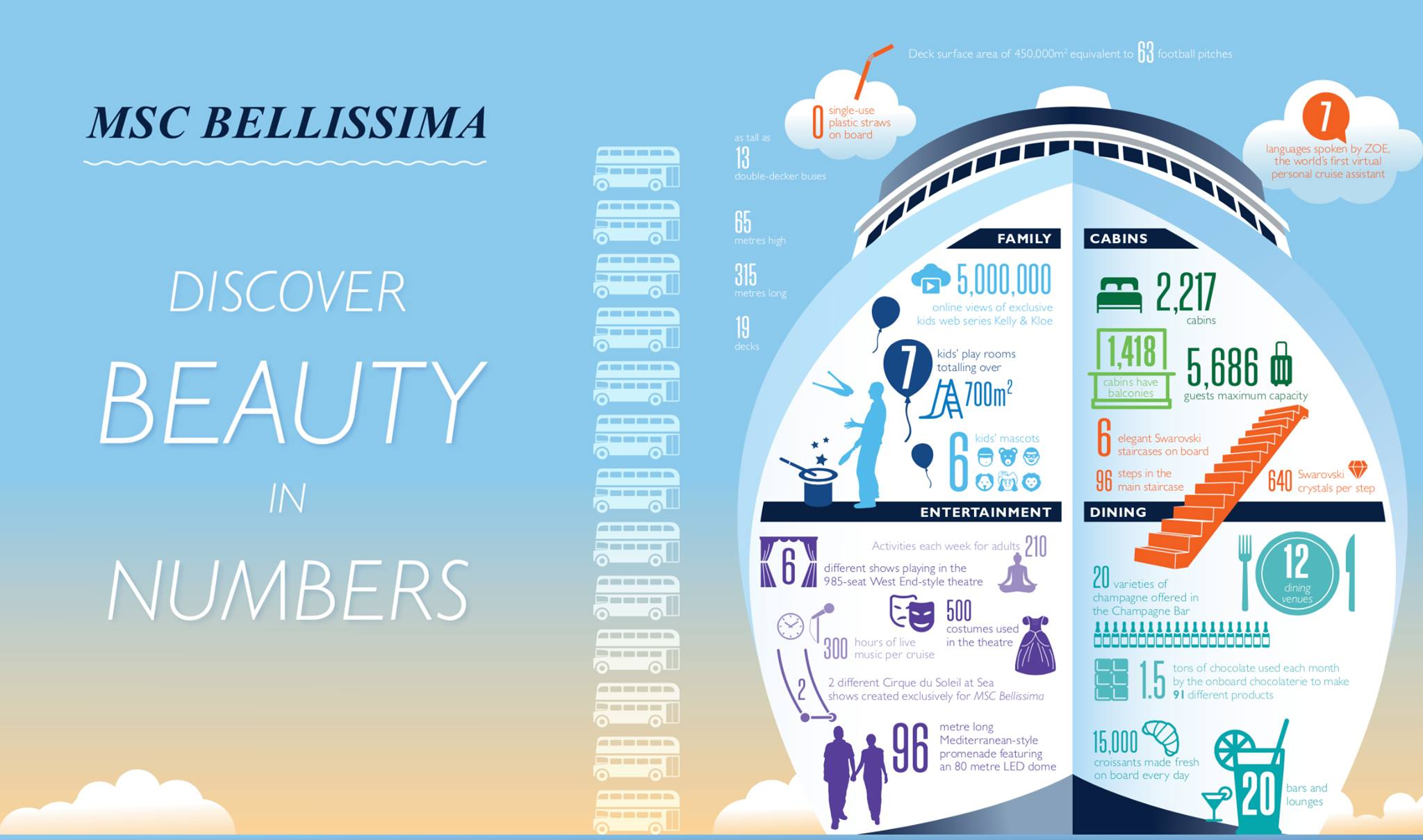 Bellissima in numbers
