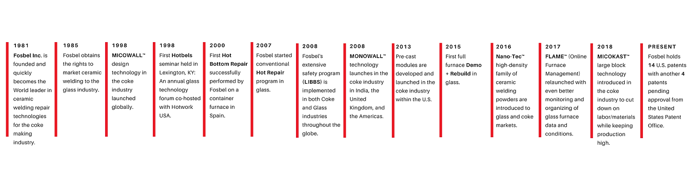 Fosbel Timeline for Website-01.png