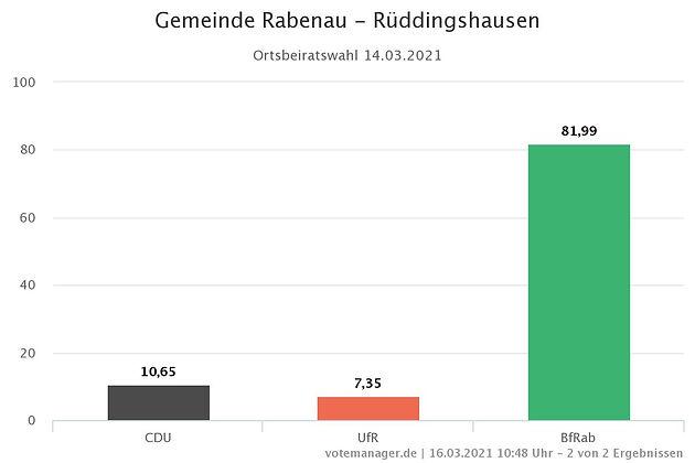 Gemeinde Rabenau - Rueddingshausen.jpeg