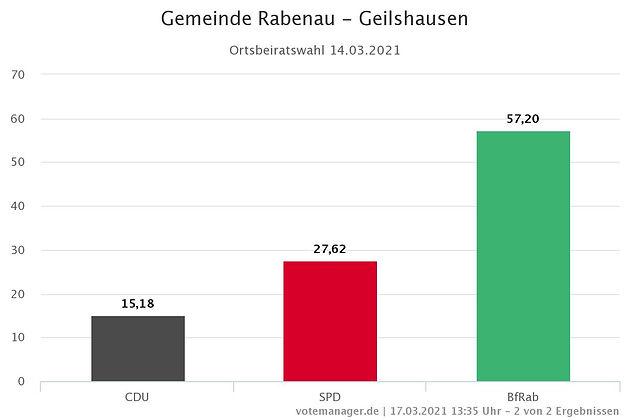 Gemeinde Rabenau - Geilshausen.jpeg