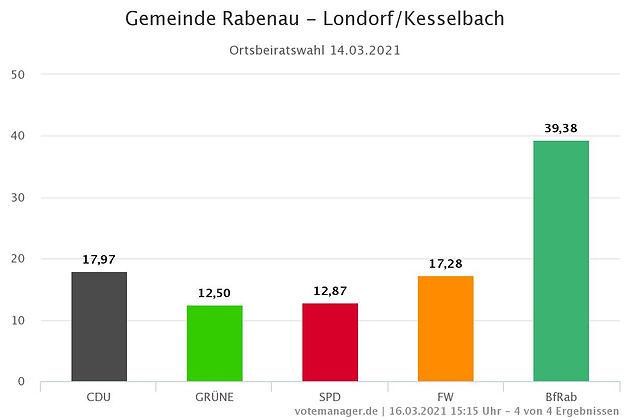 Gemeinde Rabenau - Londorf-Kesselbach.jp