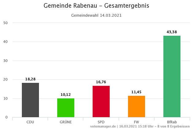 Gemeinde Rabenau - Gesamtergebnis.jpeg