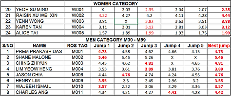 Long Jump Results.png