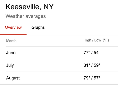 Average temps in Keeseville, NY.png