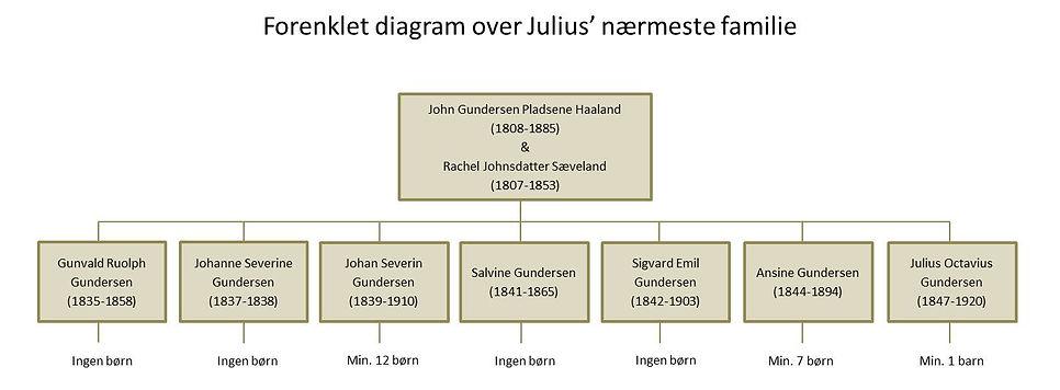 Diagram - Julius nærmeste familie.jpg