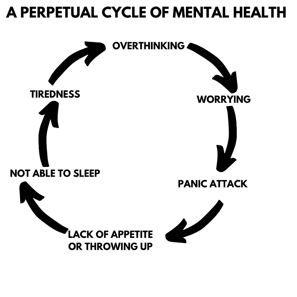 It typically starts with over thinking and quickly cascades into other symptoms.