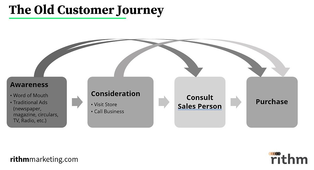 Old Customer Journey