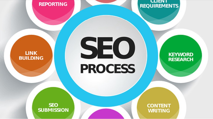 Onsite SEO Techniques in Dearborn Michigan