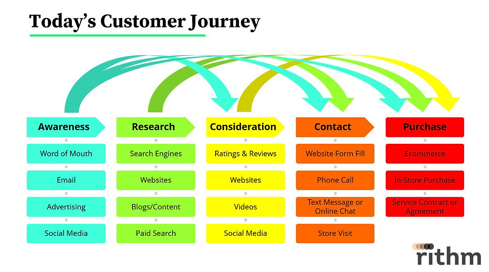 Current-Age Customer Journey
