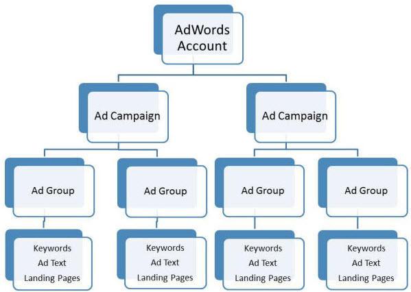 Michigan Google Ads Campaign Optimization