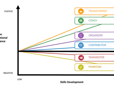 Leadership Approaches Model