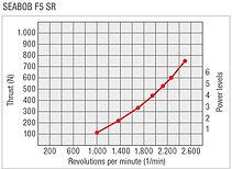 SEABOB-Leistungskurve-F5SREN.jpg