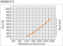 SEABOB-Leistungskurve-F5SEN.jpg