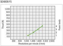 SEABOB-Leistungskurve-F5EN.jpg