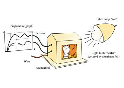 Build a solar house