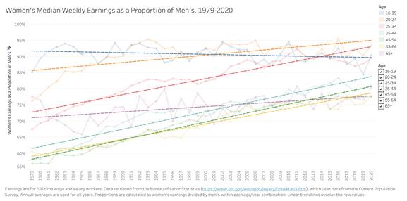Women's Median Weekly Earnings as a Proportion of Men's, 1979-2020