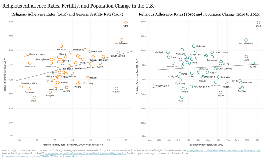 Religious Adherence, Fertility, and Population Change