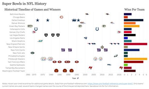 Historical Timeline of Super Bowl Winners