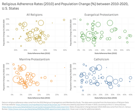Religious Adherence Rates (2010) and Population Change (%) between 2010-2020, U.S. States