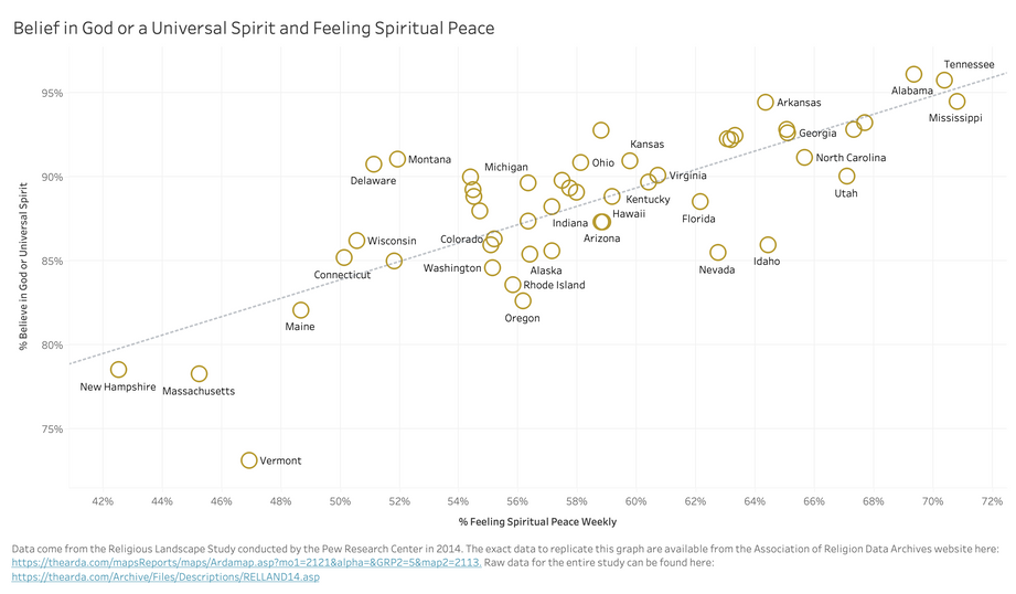 Belief in God and Feeling Spiritual Peace