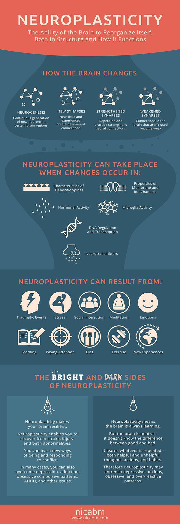 Neurofeedback, biofeedback, Neuroplasticity